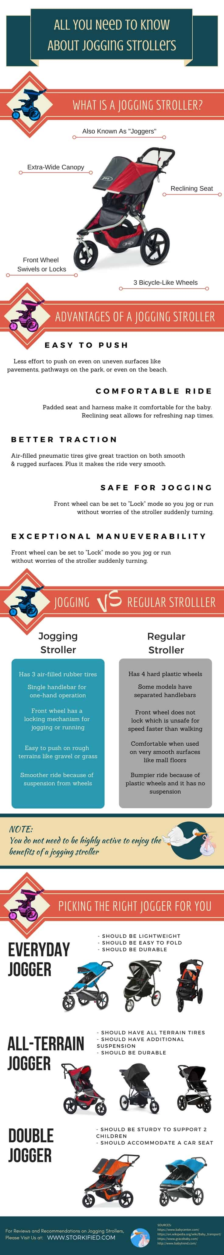 Best Jogging Strollers Infographic